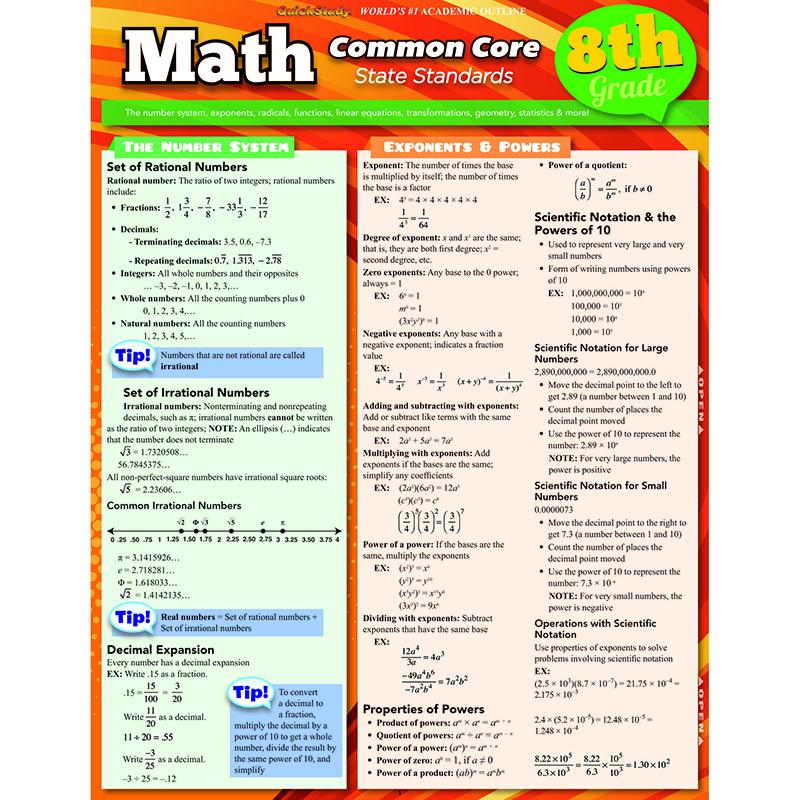 Math Common Core 8th Grade Laminated Study Guide :: Charts ...