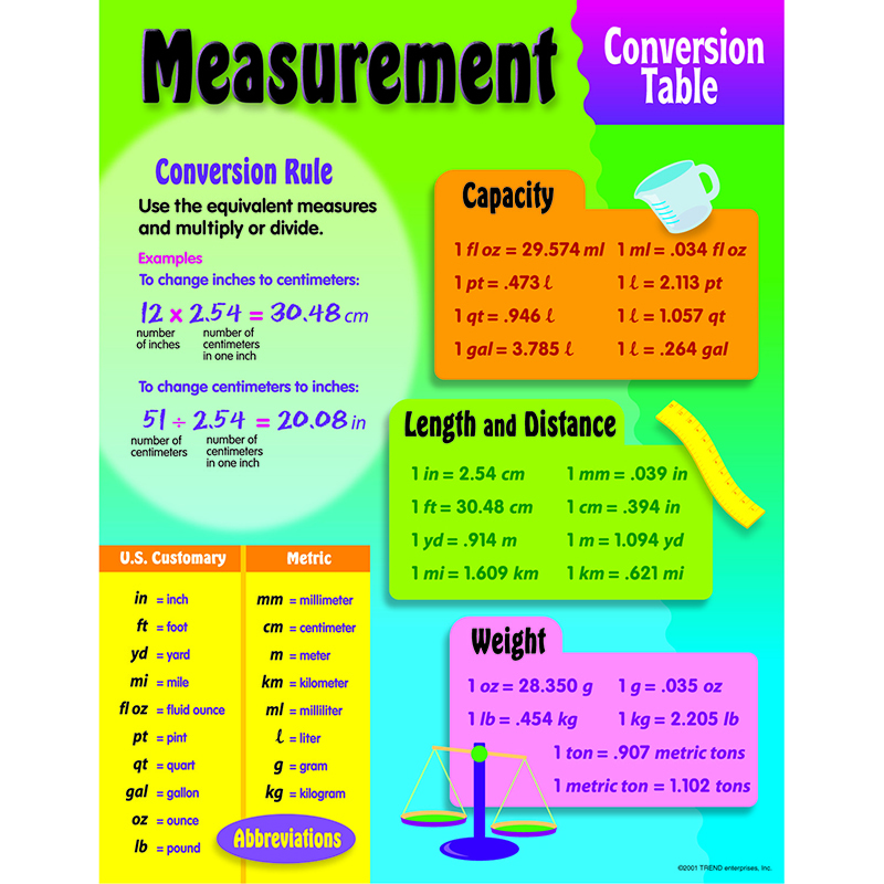 Math Measurement Conversion Chart - Scalien