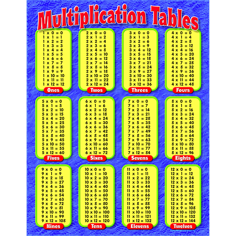 multiplication facts 0 12 chart multiplication tables chart