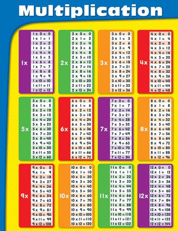 Worksheets 1to 20 Tables Charts multiplication tables laminated chartlet charts mathematics chart let by carson dellosa