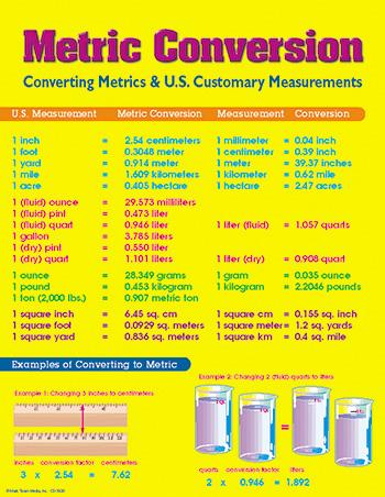 Metric Conversion Chart by Carson Dellosa :: Math :: Charts ...