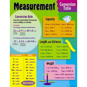 Chart measurement conversion measurement mathematics - Conversion table of units of measurement ...