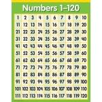 Creative Teaching Chart: Numbers 1 - 120