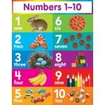 Numbers 1-10 Chart by Teachers Friend