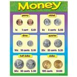 Money Chart: 17'' x 22'', Grade K-2 by Trend Enterprises