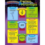 Converting Fractions Chart by Trend Enterprises