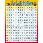 Addition Chart by Trend Enterprises